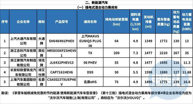 热浪|118款新能源车型入选第15批减免车船税目录公示