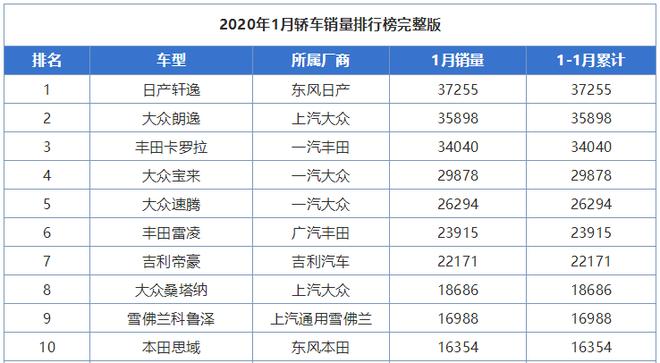 2020年1月轿车销量排行榜前十名