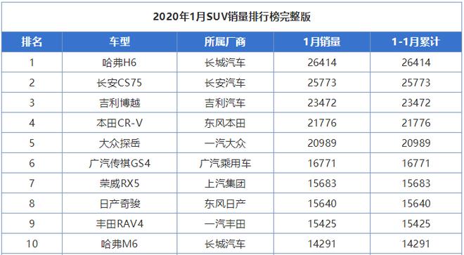 2020年1月SUV销量排行榜前十名