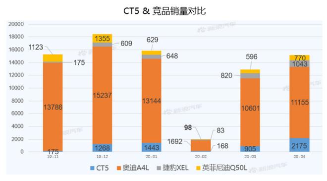 【新浪汽车大数据】上市半年后,凯迪拉克CT5的市场竞争力如何?