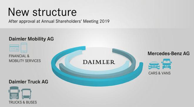 戴姆勒将被拆分为三大公司