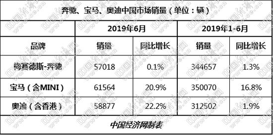 宝马夺得半程销冠 ABB上半年均超31万辆
