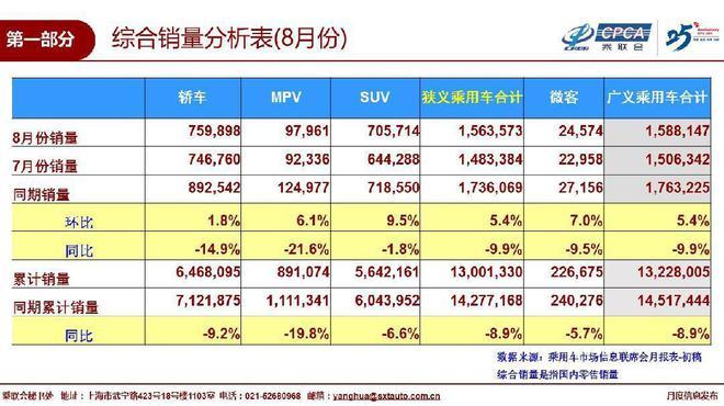 乘联会:8月国内车市销量156.4万辆 同比下降9.9%