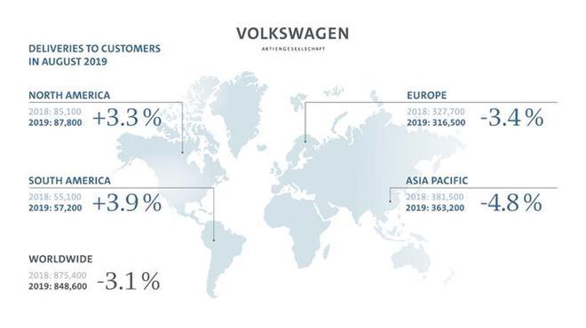 大众集团8月在华销量34.11万辆 同比下降3.2%