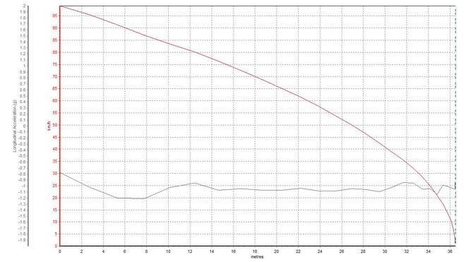 100km/h-0制动曲线