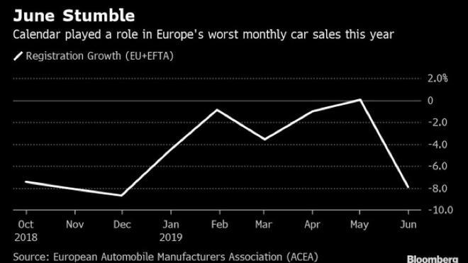 欧洲汽车上半年销量保持螺旋式下降 6月日产沃尔沃出现大幅下滑