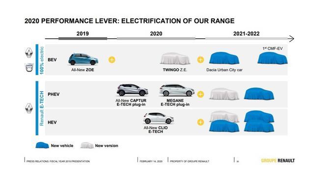 达契亚可能在最早在2021年推出新电动车型