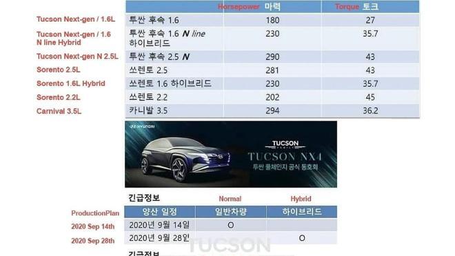 新款现代途胜N性能SUV动力数据曝光 搭载2.5T发动机