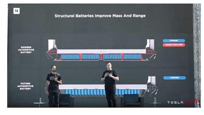 特斯拉4680电池将采用独特冷却系统 或集成到车架中