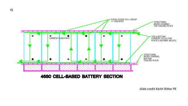 特斯拉Model 3若装上4680新电池 充电时间将大大缩短