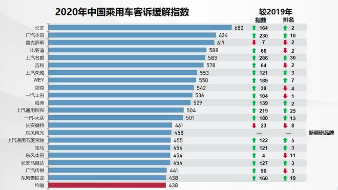2020年中国乘用车客诉缓解指数CCRI