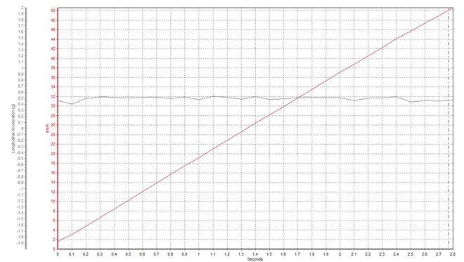 0-50km/h加速曲线