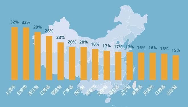 第三季度部分省市豪华车市占率(单位:万辆)