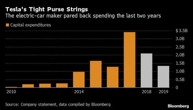 """特斯拉""""疯狂扩张""""开支将增大 预计2020年上半年再现亏损"""