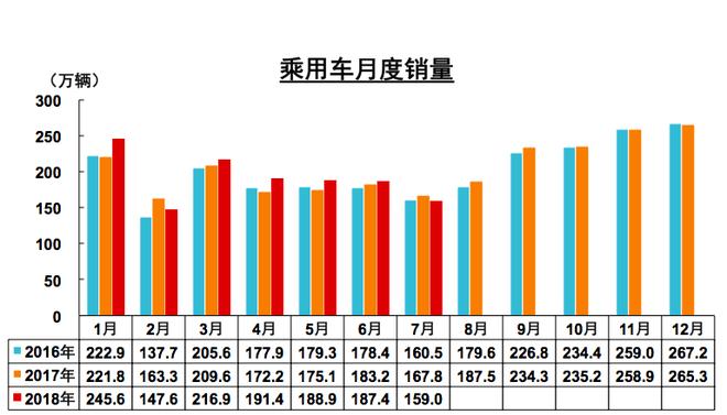 数说|环比下降15.19% 7月车市面临至暗时刻