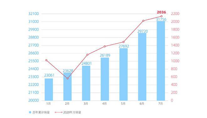 销量|威马7月销量2036辆 同比翻番