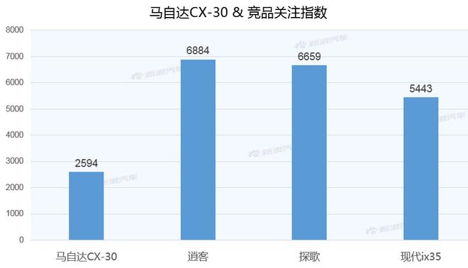 【新浪汽车大数据】上市半年后,马自达CX-30的市场竞争力如何?