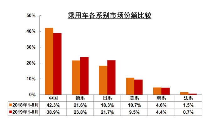 """市场份额降至4.4% 韩系车何时打响""""翻身战""""?"""