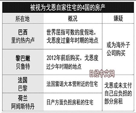 """日产汽车会长戈恩被捕 在4个国家竟""""公款买房""""?"""