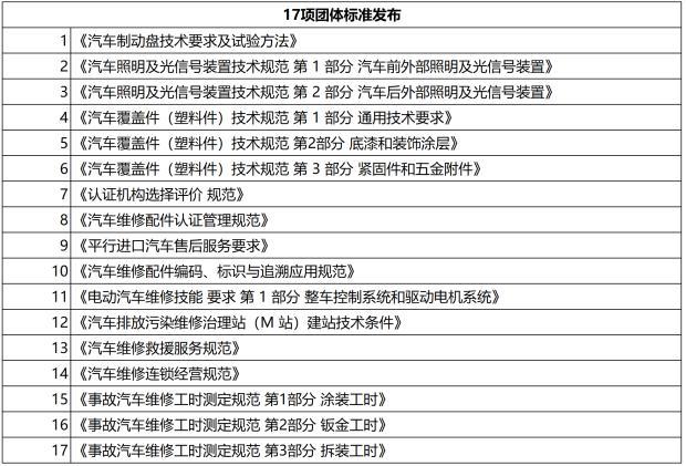 规范行业发展 汽车维修行业团标发布