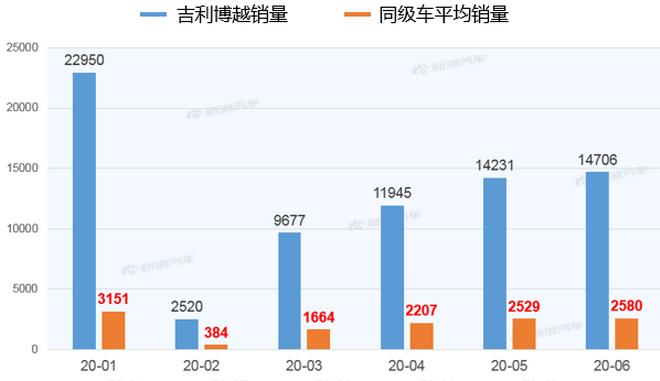 【新浪汽车大数据】上市半年后,吉利博越PRO的市场竞争力如何?