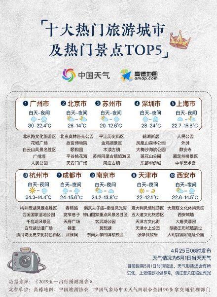 2019热门旅游城市及热门景区TOP10