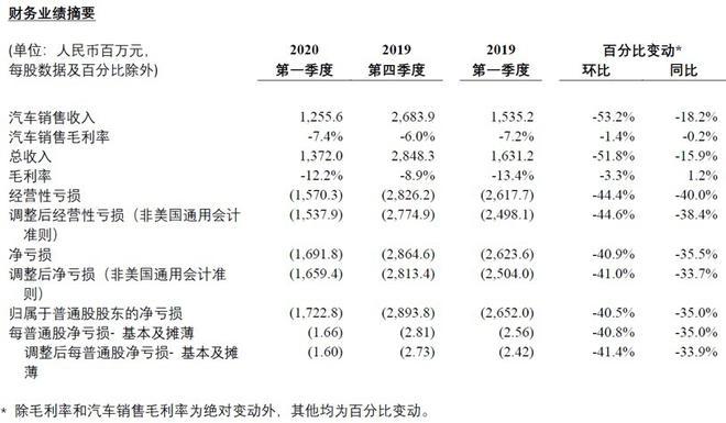 热浪|蔚来一季度财报:总收入13.7亿人民币,同比减少15.9%