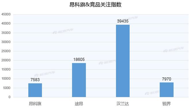 【新浪汽车大数据】上市半年后,昂科旗的市场竞争力如何?