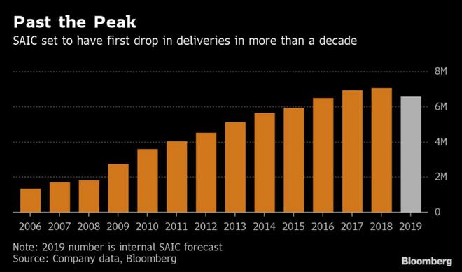 消息人士称上汽集团全年销量∮预计下跌7% 新目标下调8%至654万辆