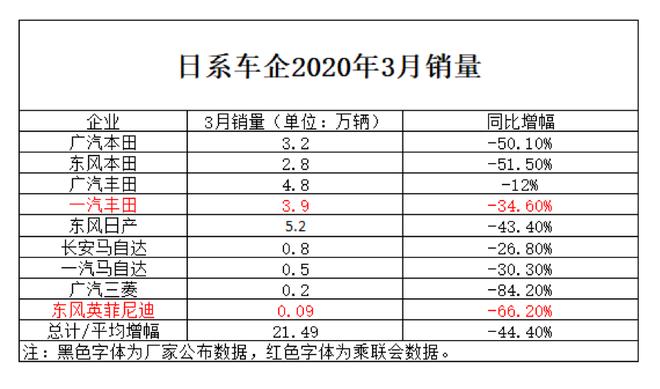数说|3月销量日系三强绝对优势 两级分化严重