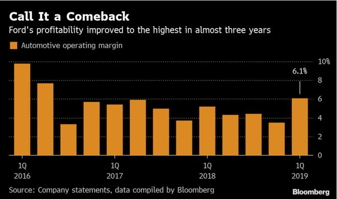 福特第一季度净利润下降34%
