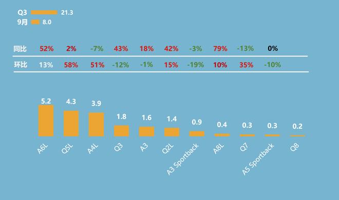 第三季度奥迪主要车系销量概况(单位:万辆)