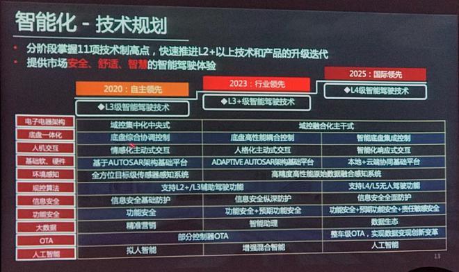 东风风神欲打造技术品牌推动销量提升