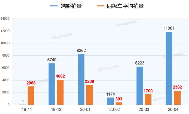 【新浪汽车大数据】上市半年后,皓影的市场竞争力如何?