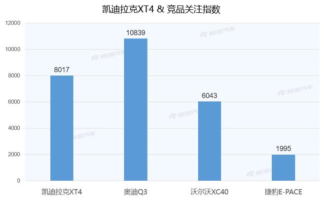 【新浪汽车大数据】上市半年后,凯迪拉克XT4的市场竞争力如何?