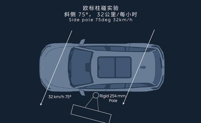 C-NCAP五星达成! 蔚来ES8有什么安全秘籍?