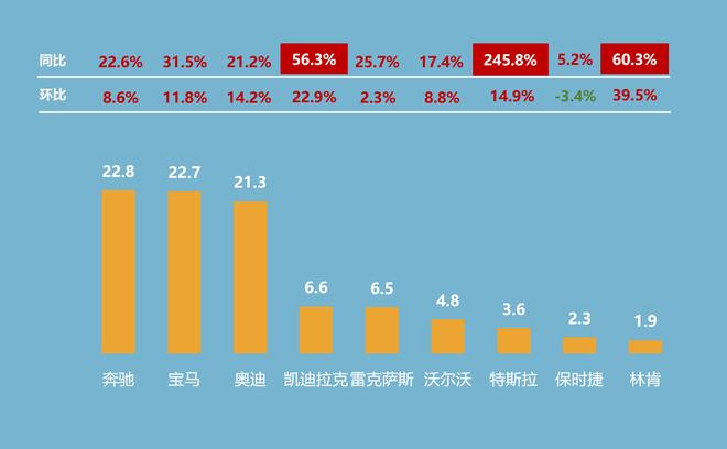 第三季度部分豪华品牌销量概况(单位:万辆)