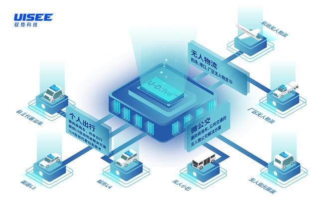 博世投资加码驭势科技 无人物流车正式投入运营