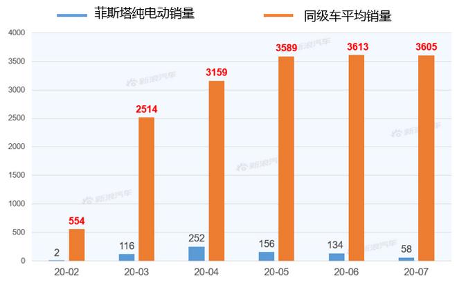 【新浪汽车大数据】上市半年后,菲斯塔纯电动的市场竞争力如何?