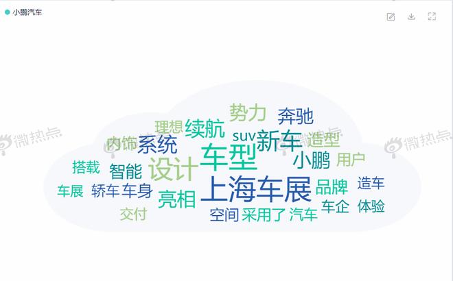 上海车展|大数据告诉你造车新势力谁占C位