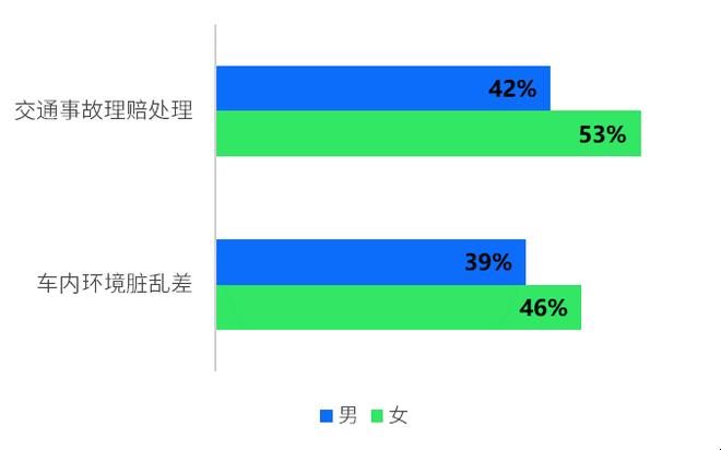 男性用户和女性用户的共享汽车体验的需求存在差异化