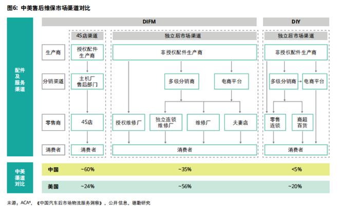2019中国汽车后市场白皮书:站在新零售十字路口的红海市场