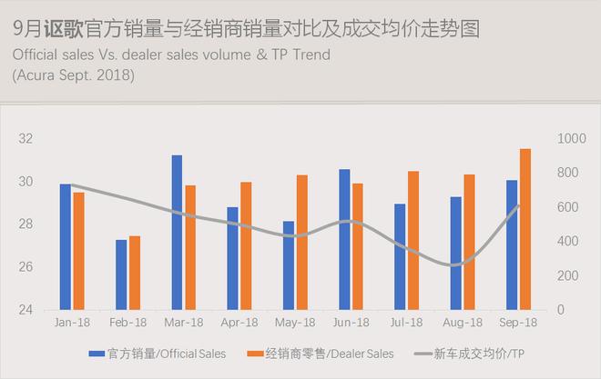 数说|豪华车零售累计突破200万辆 车价下探侵蚀中高级合资品牌市场份额