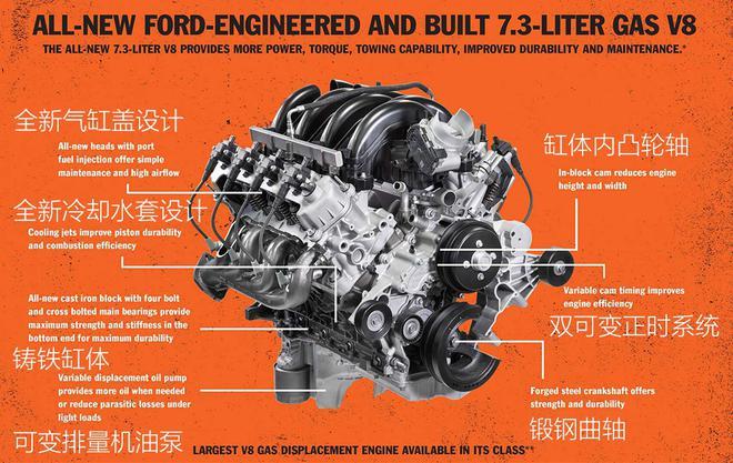 逆流而上 福特全新7.3L V8动力参数公布