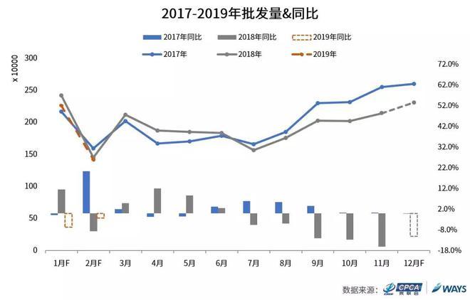 乘联会威尔森联合发布:2019年1月整体乘用车市场批发量同比萎缩6.6%