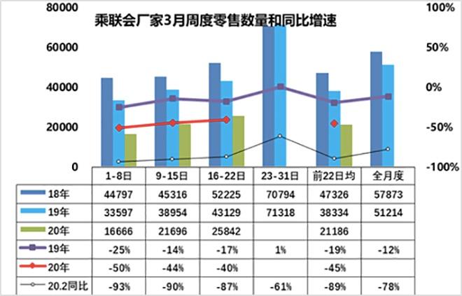 数说|3月车市下滑幅度50%以内 5月或恢复正常