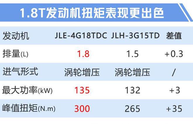 吉利新款博瑞GE配置曝光 预售价13.68万起