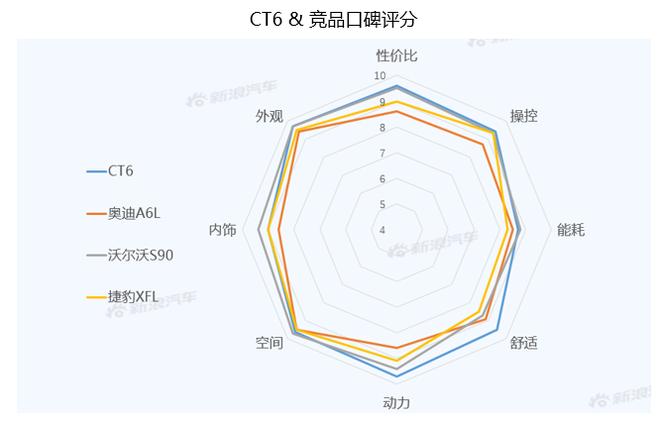 【新浪汽车大数据】上市半年后,凯迪拉克CT6的市场竞争力如何?