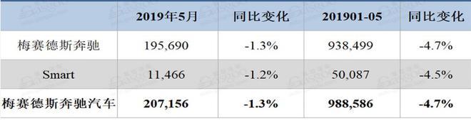 豪华车5月格局:宝马销量增长33% 奔驰奥迪双双下滑