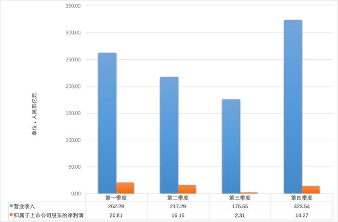 数据来源:长城汽车官方